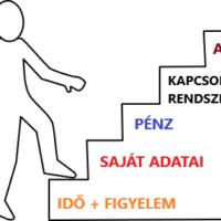 A bizalom 5 lépcsője